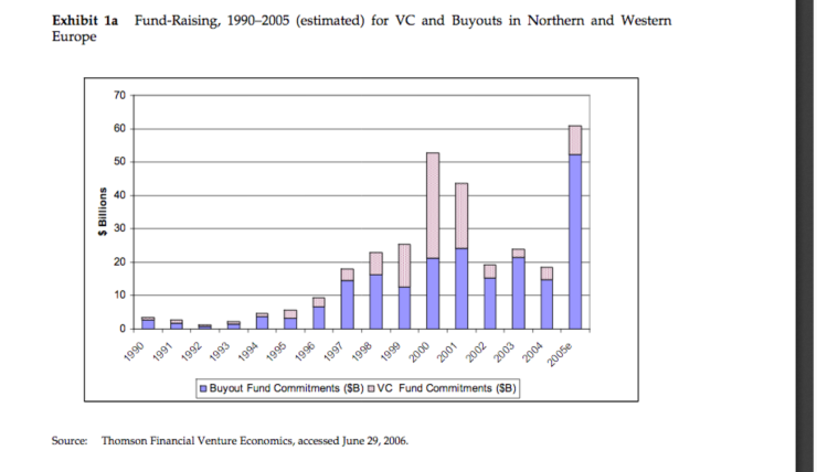 VC bouyouts graph 1990-2005 Harvard